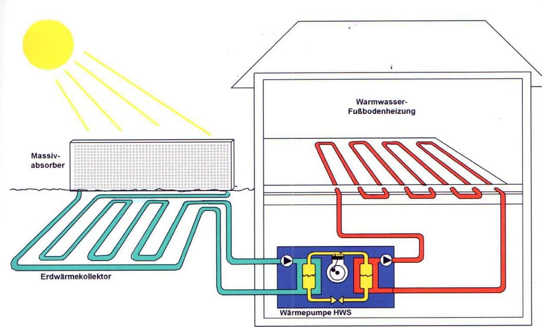 muro energetico ad assorbimento